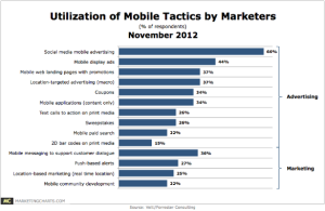 Mobile Media Marketing Tactics used by Brands & Marketers