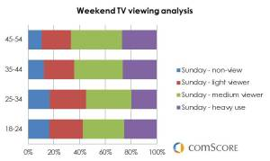 US Weekend TV viewing analysis (by age group ) - Comscore 2013
