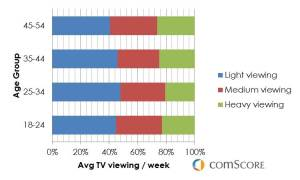 US Average TV viewing per week ( by age group ) - Comscore 2013