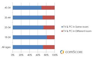 US Multi Screen viewership Pattern Analysis - Comscore 2013