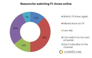 Multi Screen Marketing - reasons for watching TV shows online