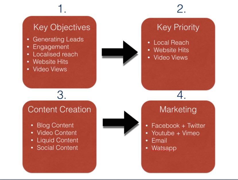 Low-Marketing-Budget-Content-Marketing