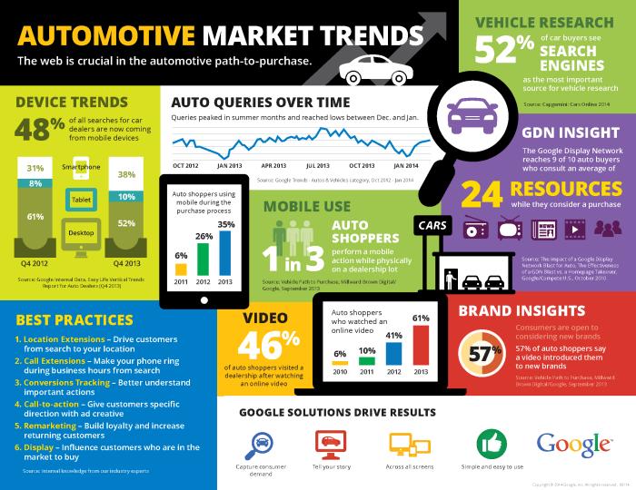 Google_Auto_Trends_Infographic_2014