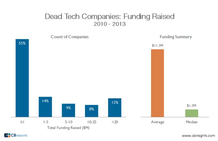 Dead_startup_Funding_Raised