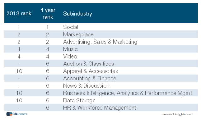 startups_failed_industry_Rankings