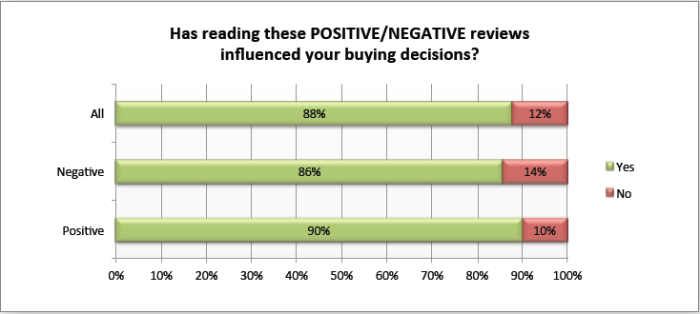 has-reading-online-reviews-impacted-purchase-decision